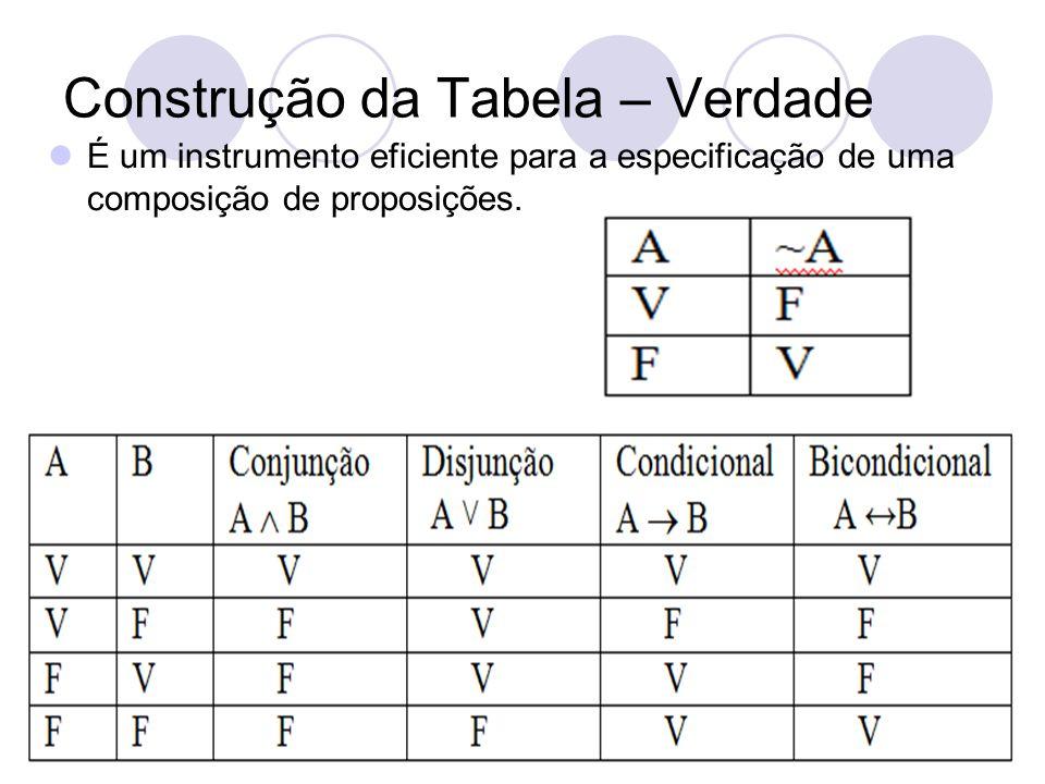 Construção da Tabela – Verdade