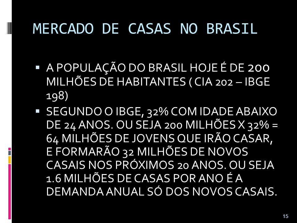 MERCADO DE CASAS NO BRASIL