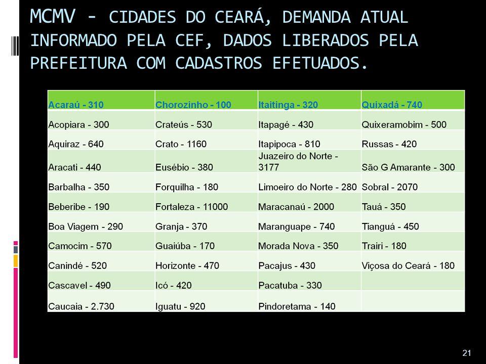 MCMV - CIDADES DO CEARÁ, DEMANDA ATUAL INFORMADO PELA CEF, DADOS LIBERADOS PELA PREFEITURA COM CADASTROS EFETUADOS.