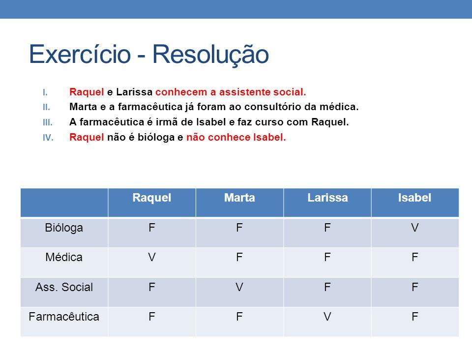 Exercício - Resolução Raquel Marta Larissa Isabel Bióloga F V Médica