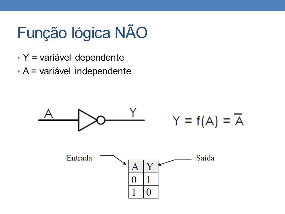 Função lógica NÃO Y = variável dependente A = variável independente