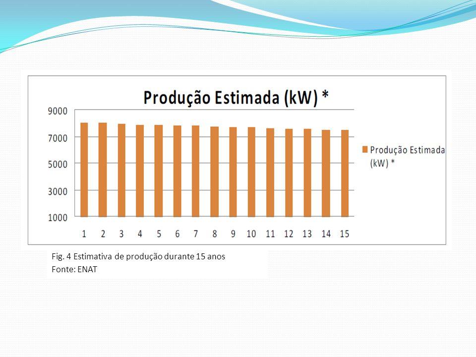 Fig. 4 Estimativa de produção durante 15 anos