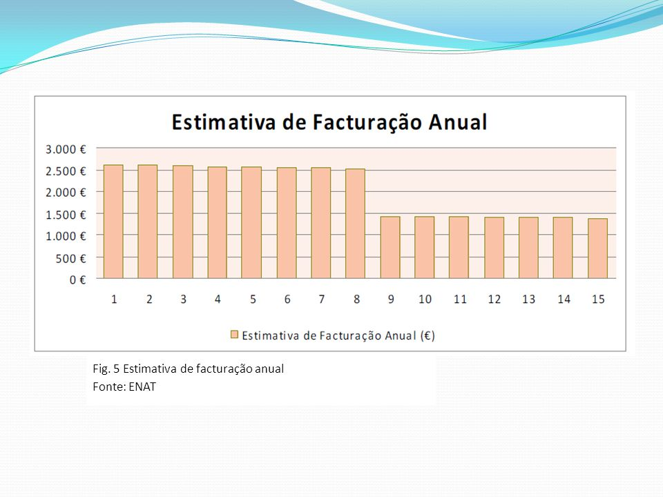 Fig. 5 Estimativa de facturação anual
