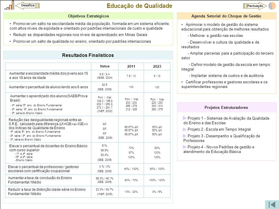 Educação de Qualidade Resultados Finalísticos Objetivos Estratégicos