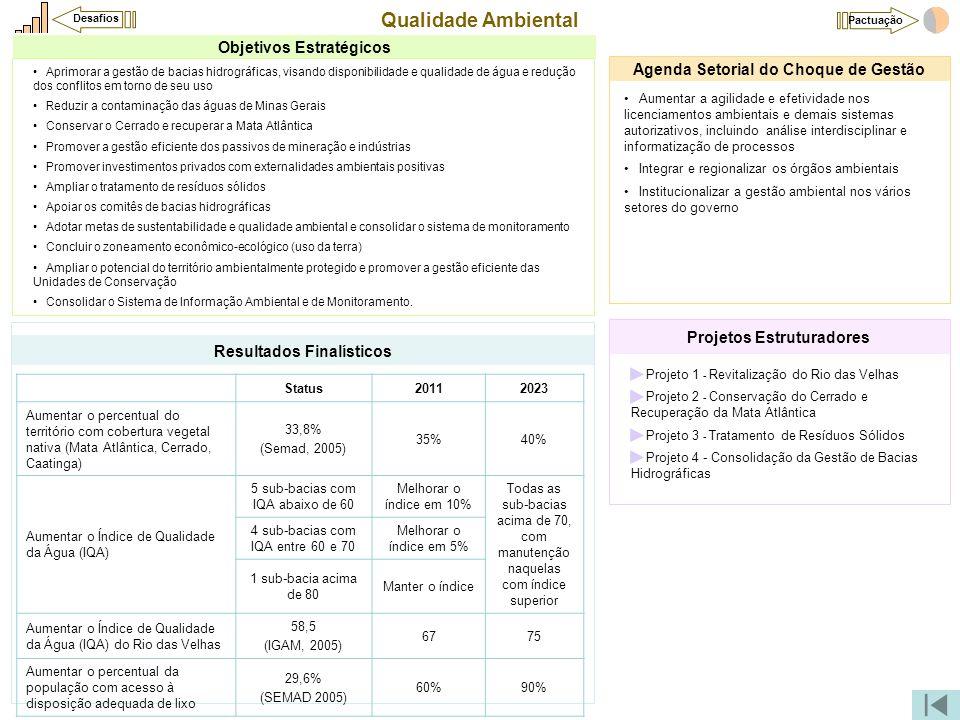 Qualidade Ambiental Objetivos Estratégicos