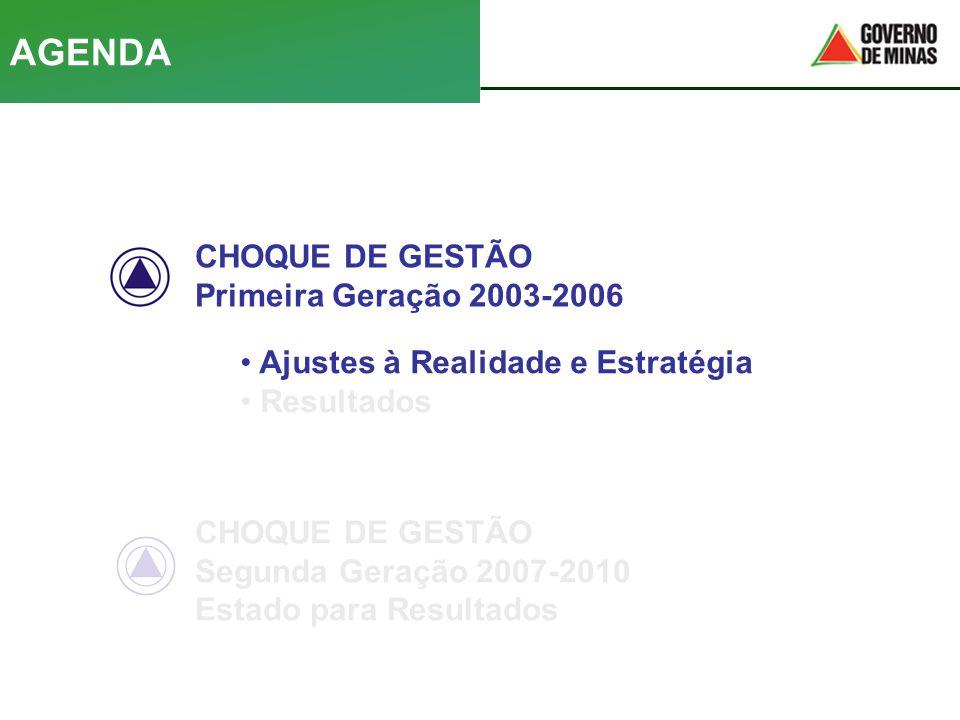 AGENDA CHOQUE DE GESTÃO Primeira Geração 2003-2006