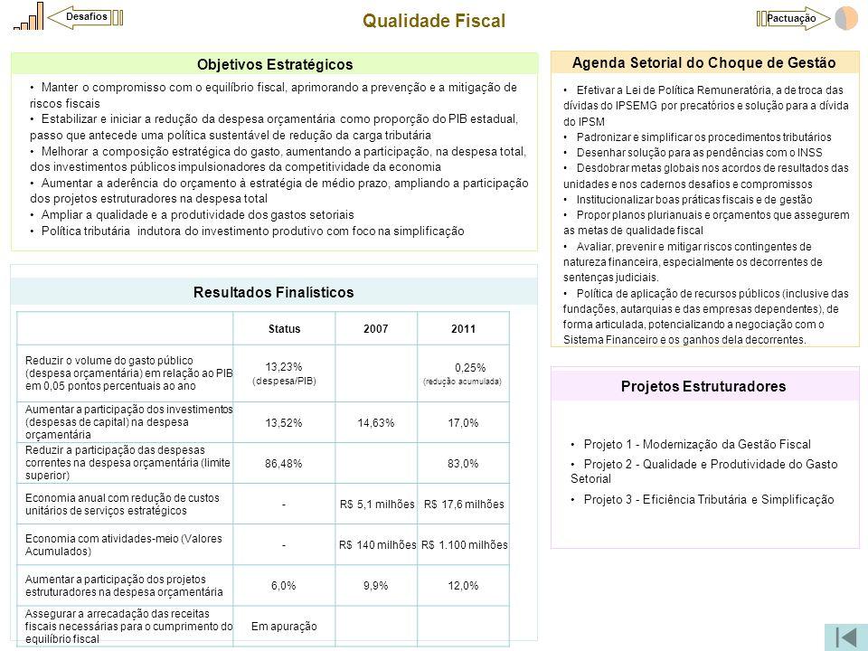 Qualidade Fiscal Objetivos Estratégicos