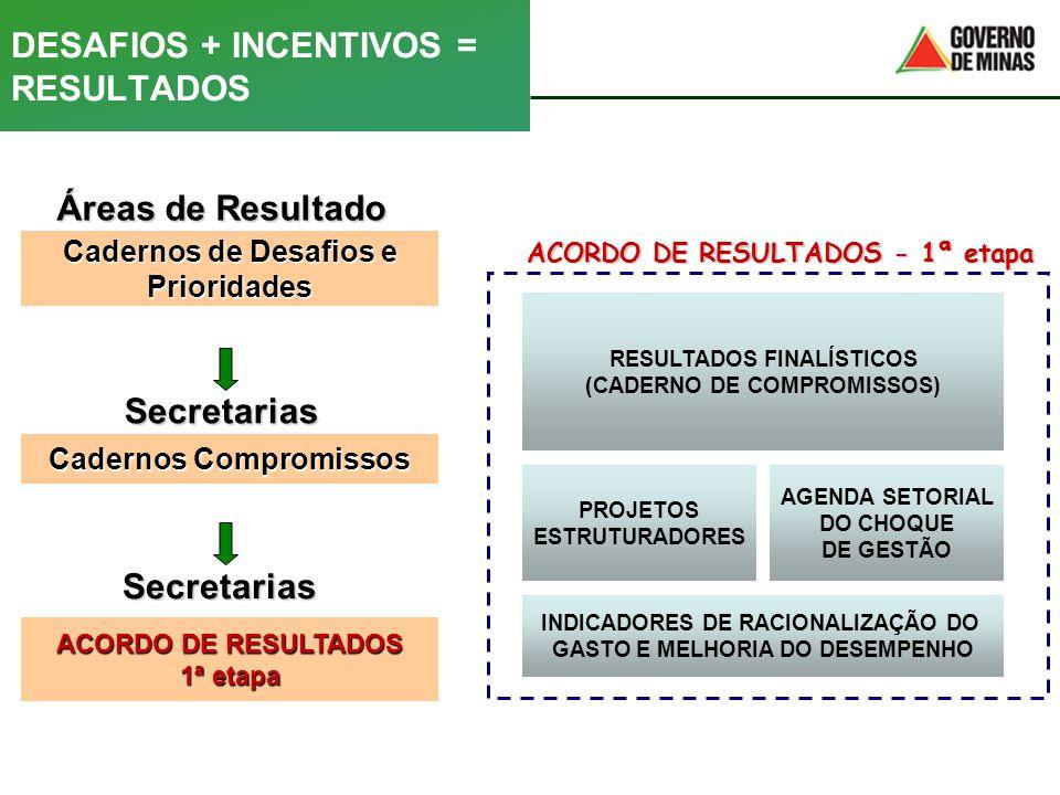 DESAFIOS + INCENTIVOS = RESULTADOS