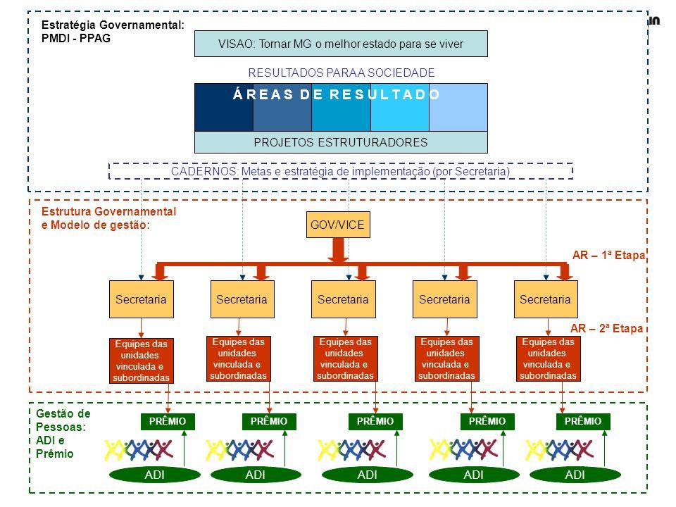 Á R E A S D E R E S U L T A D O Estratégia Governamental: PMDI - PPAG