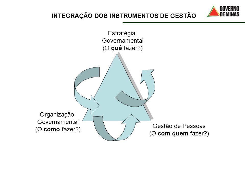 INTEGRAÇÃO DOS INSTRUMENTOS DE GESTÃO