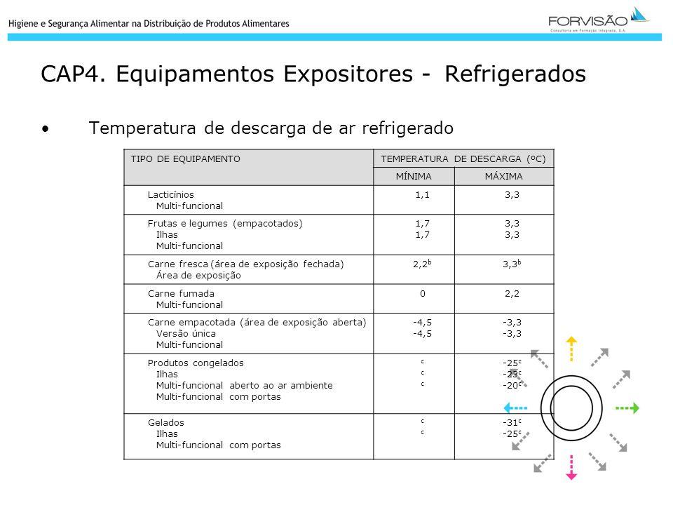 CAP4. Equipamentos Expositores - Refrigerados