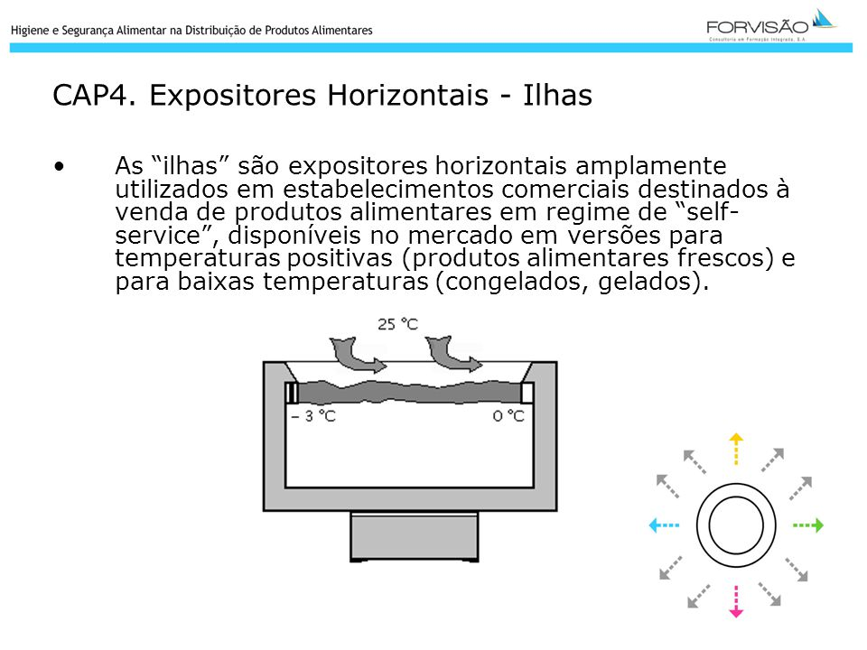 CAP4. Expositores Horizontais - Ilhas