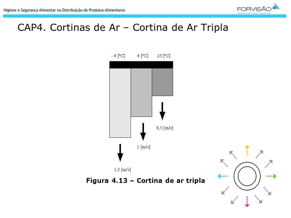 CAP4. Cortinas de Ar – Cortina de Ar Tripla