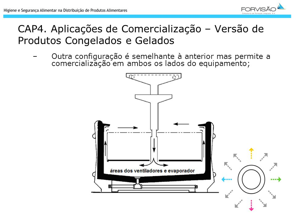 CAP4. Aplicações de Comercialização – Versão de Produtos Congelados e Gelados
