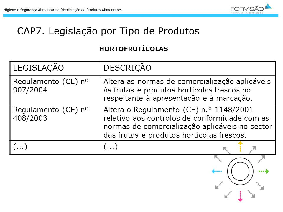 CAP7. Legislação por Tipo de Produtos