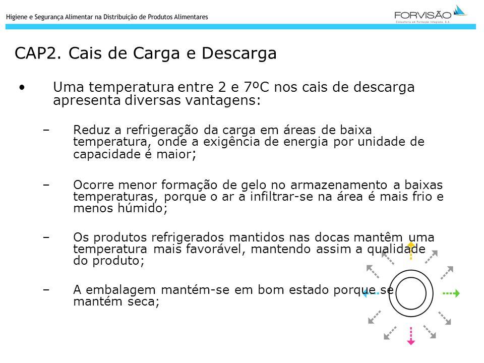 CAP2. Cais de Carga e Descarga