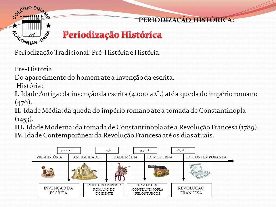 Periodização Histórica
