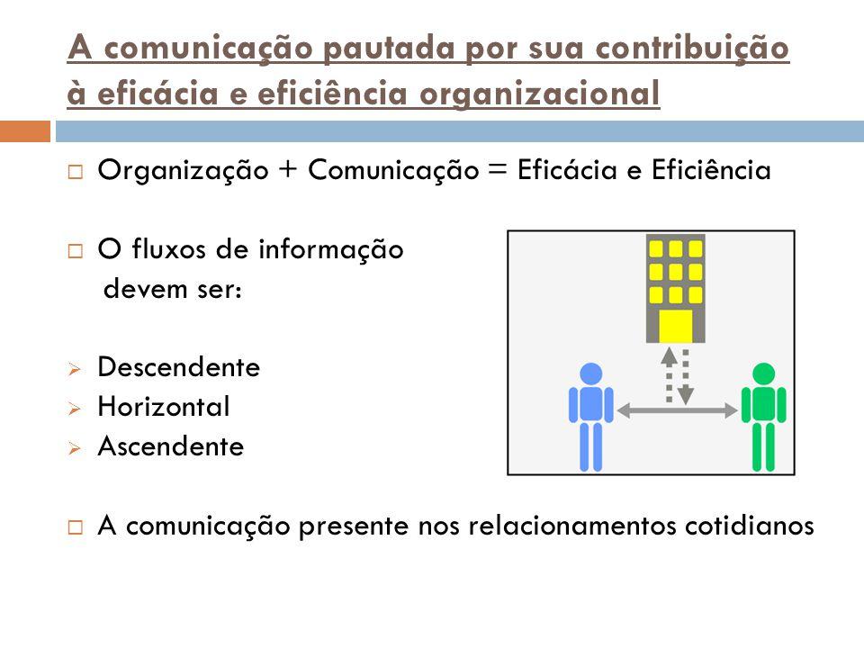 A comunicação pautada por sua contribuição à eficácia e eficiência organizacional
