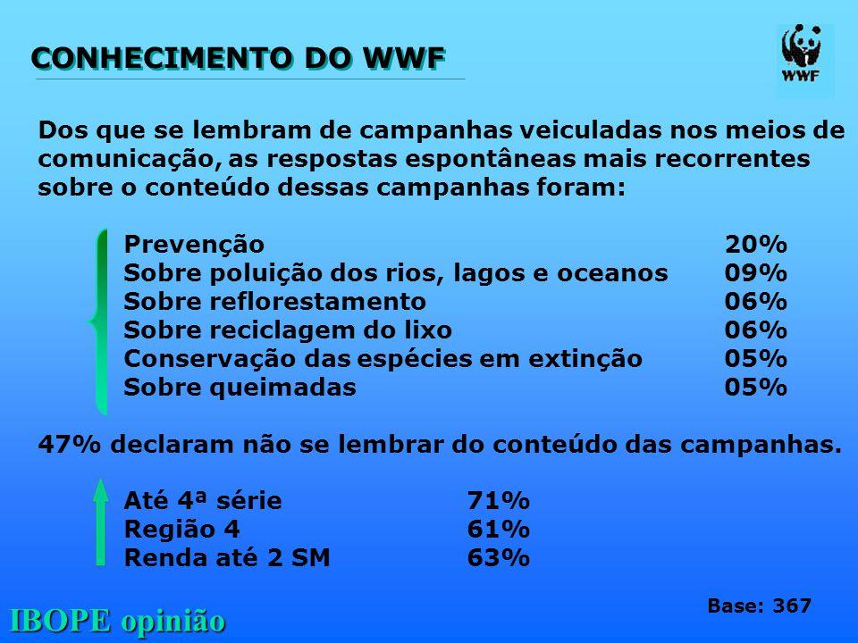 CONHECIMENTO DO WWF Dos que se lembram de campanhas veiculadas nos meios de. comunicação, as respostas espontâneas mais recorrentes.