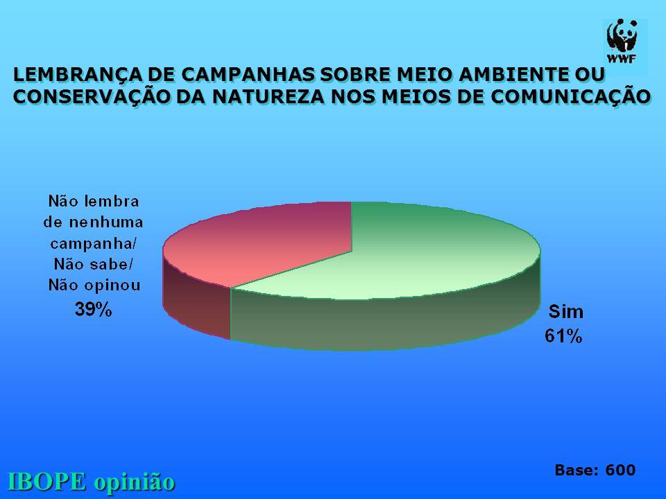 LEMBRANÇA DE CAMPANHAS SOBRE MEIO AMBIENTE OU