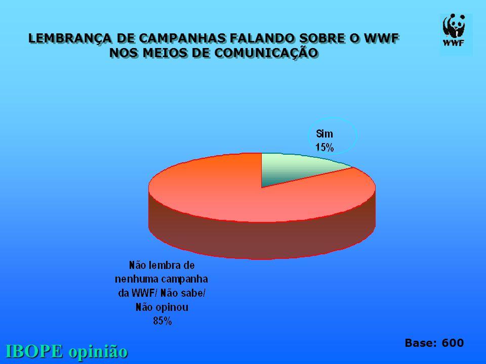 LEMBRANÇA DE CAMPANHAS FALANDO SOBRE O WWF NOS MEIOS DE COMUNICAÇÃO