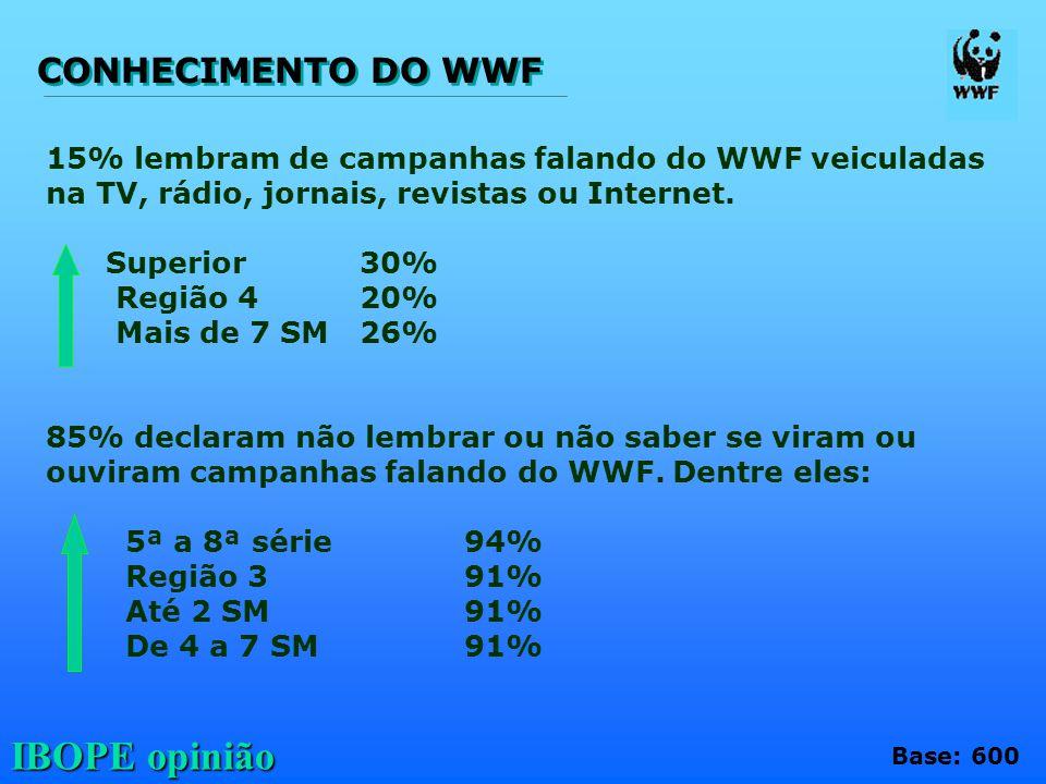 CONHECIMENTO DO WWF 15% lembram de campanhas falando do WWF veiculadas