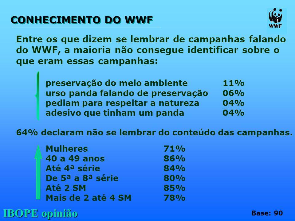 CONHECIMENTO DO WWF preservação do meio ambiente 11%