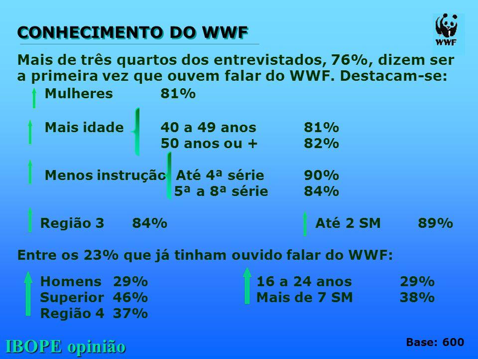 CONHECIMENTO DO WWF Mais de três quartos dos entrevistados, 76%, dizem ser. a primeira vez que ouvem falar do WWF. Destacam-se: