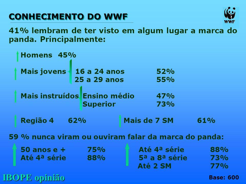 CONHECIMENTO DO WWF 41% lembram de ter visto em algum lugar a marca do