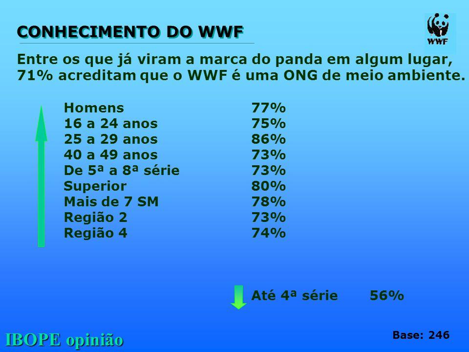 CONHECIMENTO DO WWF Entre os que já viram a marca do panda em algum lugar, 71% acreditam que o WWF é uma ONG de meio ambiente.