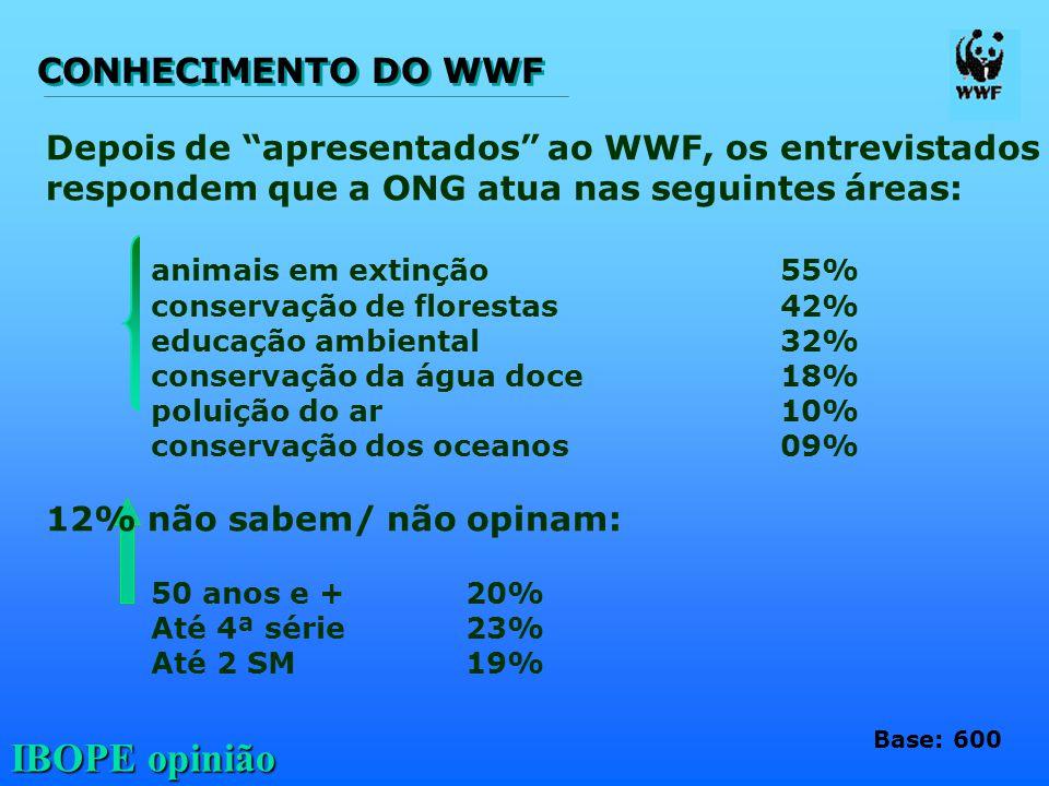 CONHECIMENTO DO WWF Depois de apresentados ao WWF, os entrevistados