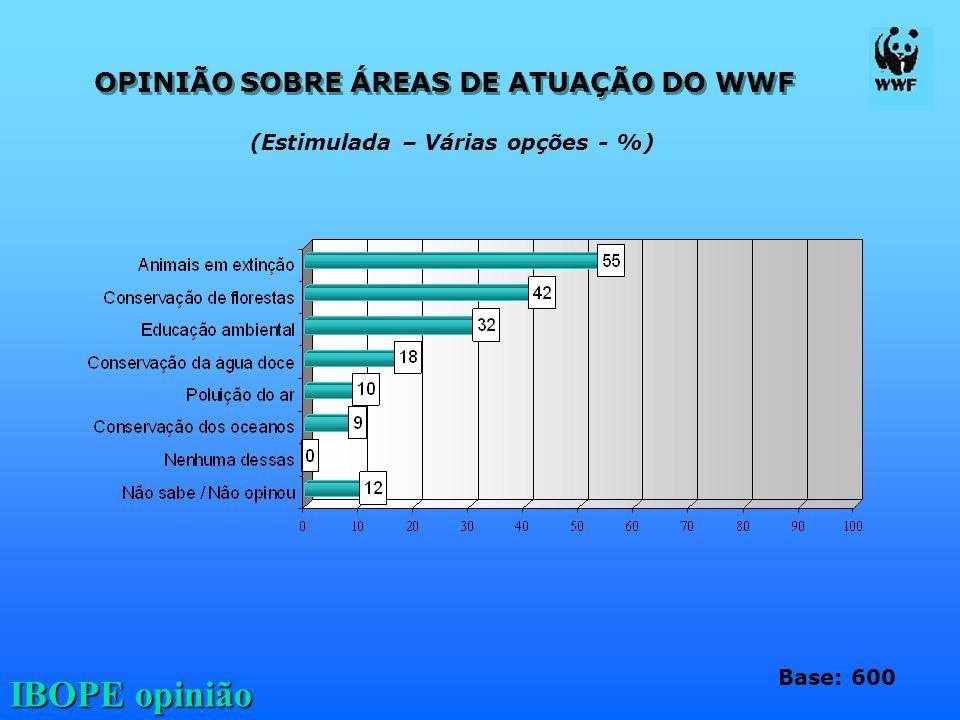 OPINIÃO SOBRE ÁREAS DE ATUAÇÃO DO WWF (Estimulada – Várias opções - %)