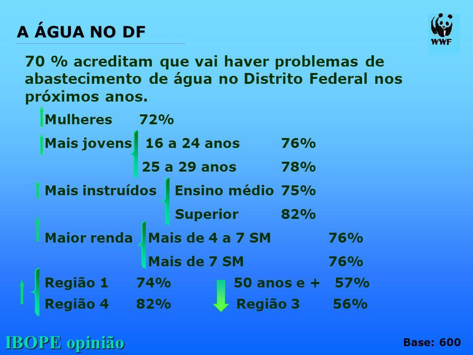 A ÁGUA NO DF 70 % acreditam que vai haver problemas de abastecimento de água no Distrito Federal nos próximos anos.