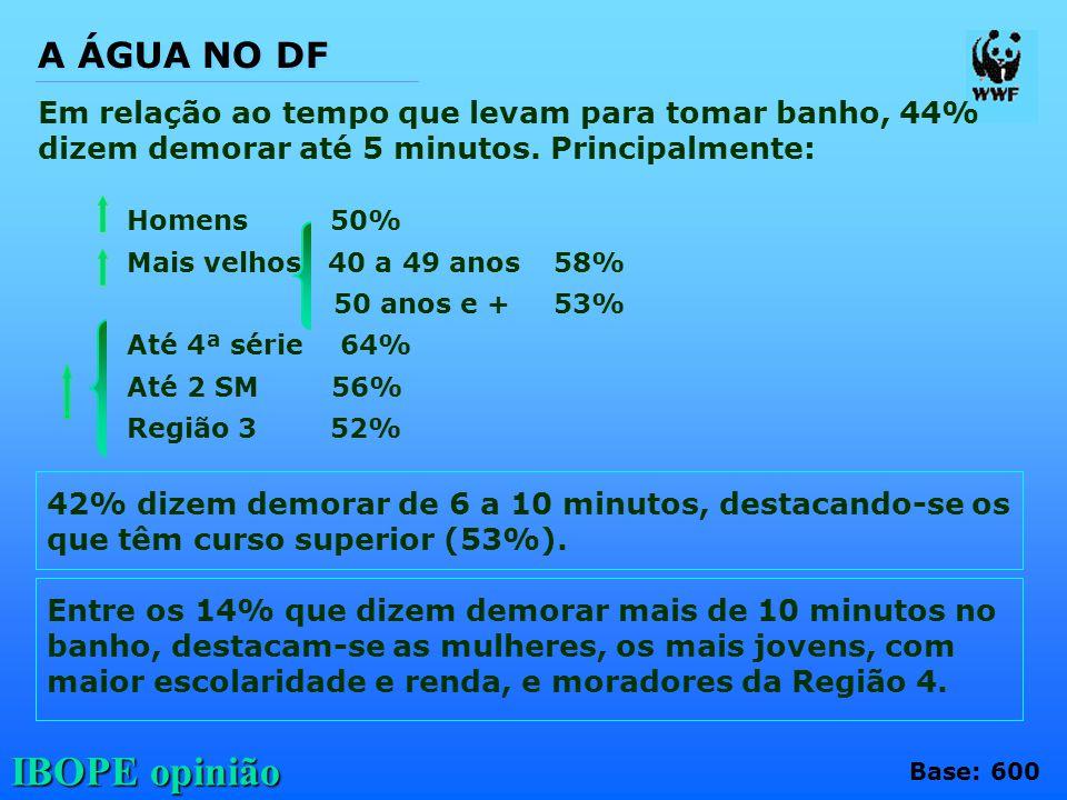 A ÁGUA NO DF Em relação ao tempo que levam para tomar banho, 44% dizem demorar até 5 minutos. Principalmente: