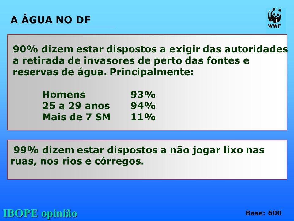 A ÁGUA NO DF 90% dizem estar dispostos a exigir das autoridades a retirada de invasores de perto das fontes e reservas de água. Principalmente: