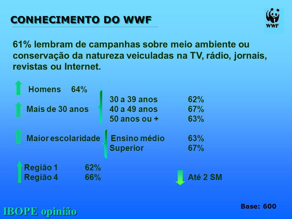 CONHECIMENTO DO WWF 61% lembram de campanhas sobre meio ambiente ou