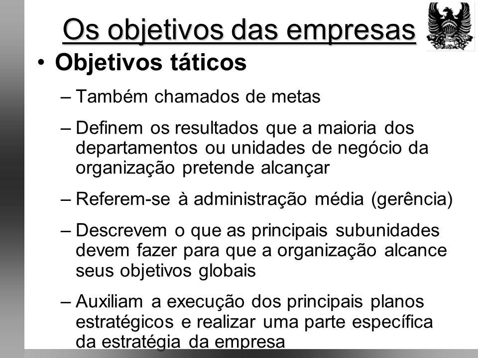Os objetivos das empresas