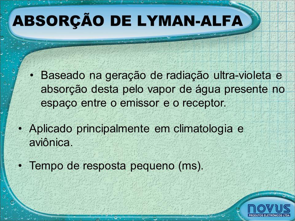 ABSORÇÃO DE LYMAN-ALFA