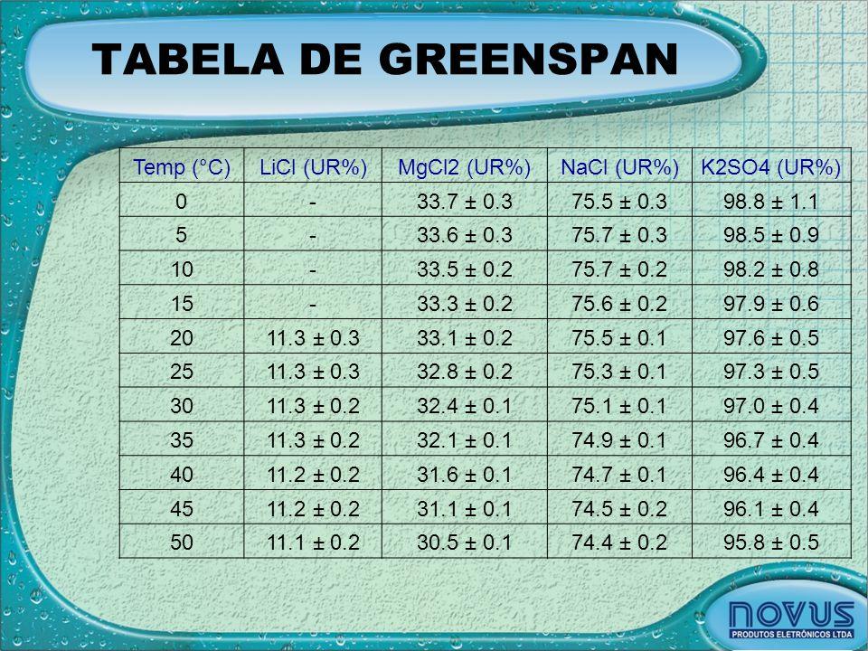 TABELA DE GREENSPAN Temp (°C) LiCl (UR%) MgCl2 (UR%) NaCl (UR%)