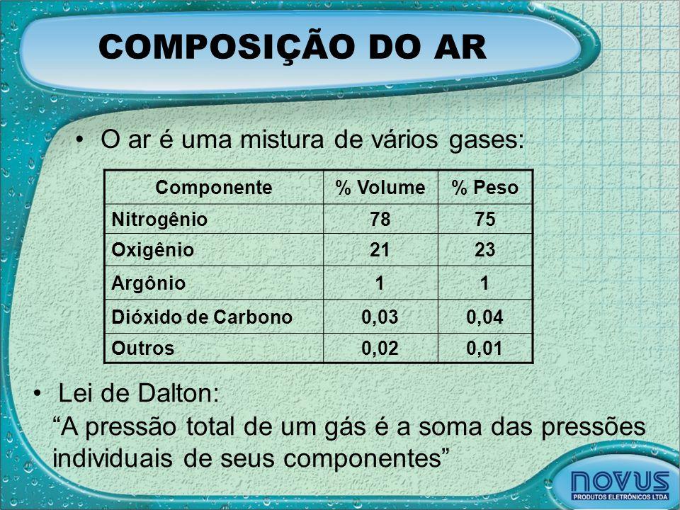 COMPOSIÇÃO DO AR O ar é uma mistura de vários gases: Lei de Dalton: