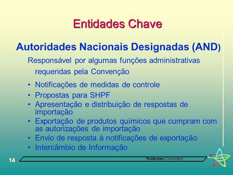Entidades Chave Autoridades Nacionais Designadas (AND)