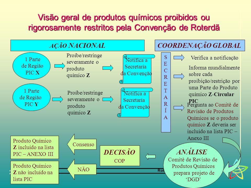 Visão geral de produtos químicos proibidos ou rigorosamente restritos pela Convenção de Roterdã