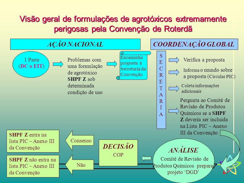 Visão geral de formulações de agrotóxicos extremamente perigosas pela Convenção de Roterdã