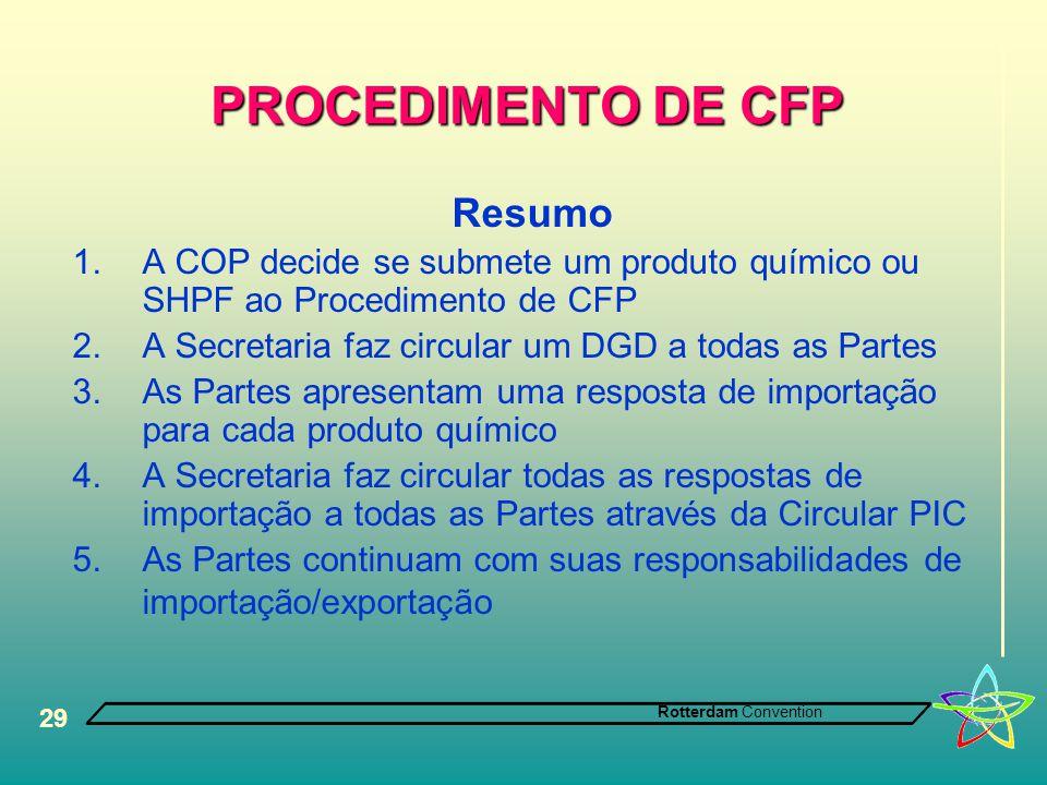 PROCEDIMENTO DE CFP Resumo