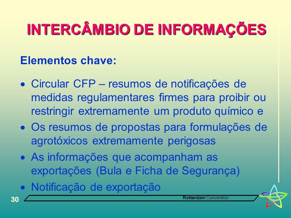 INTERCÂMBIO DE INFORMAÇÕES