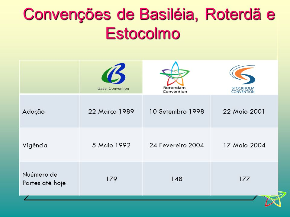 Convenções de Basiléia, Roterdã e Estocolmo