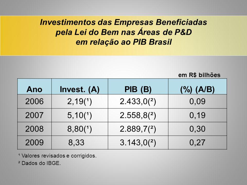 em relação ao PIB Brasil