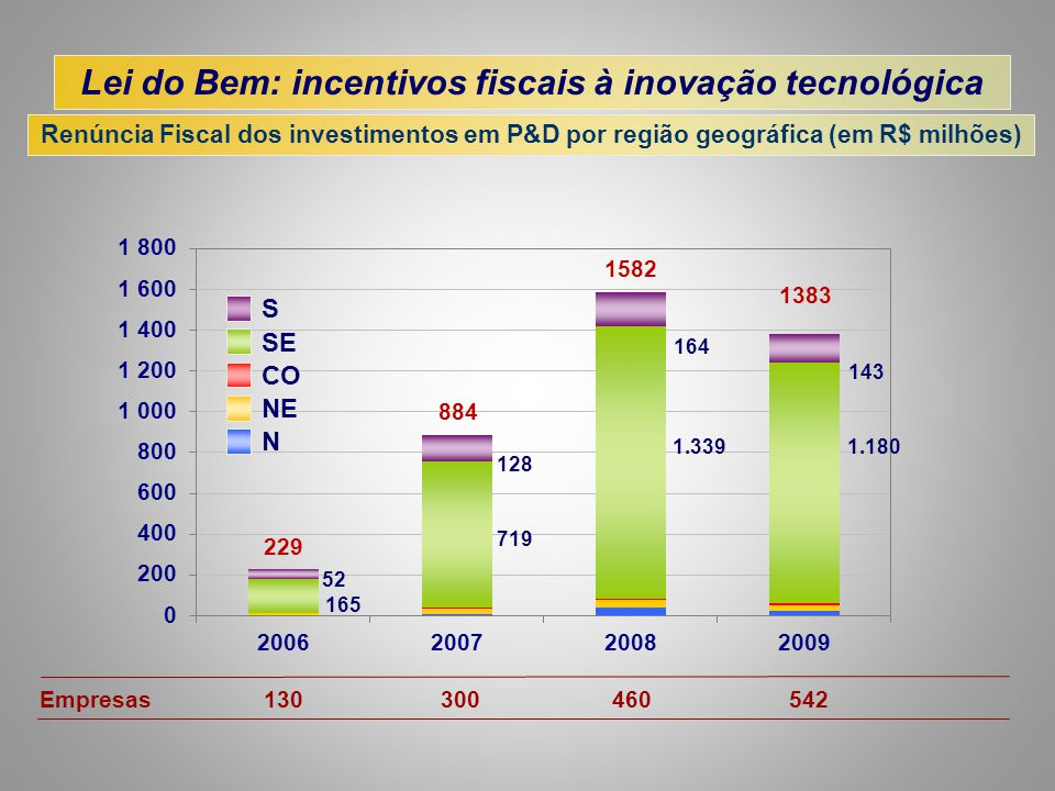 Lei do Bem: incentivos fiscais à inovação tecnológica