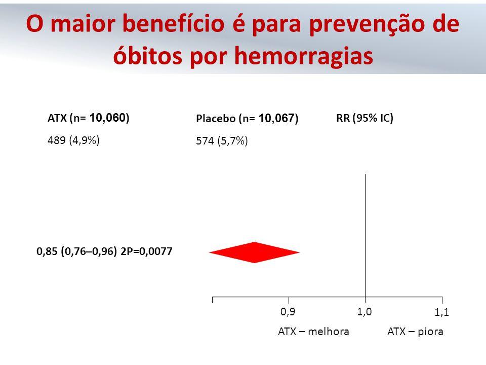 O maior benefício é para prevenção de óbitos por hemorragias