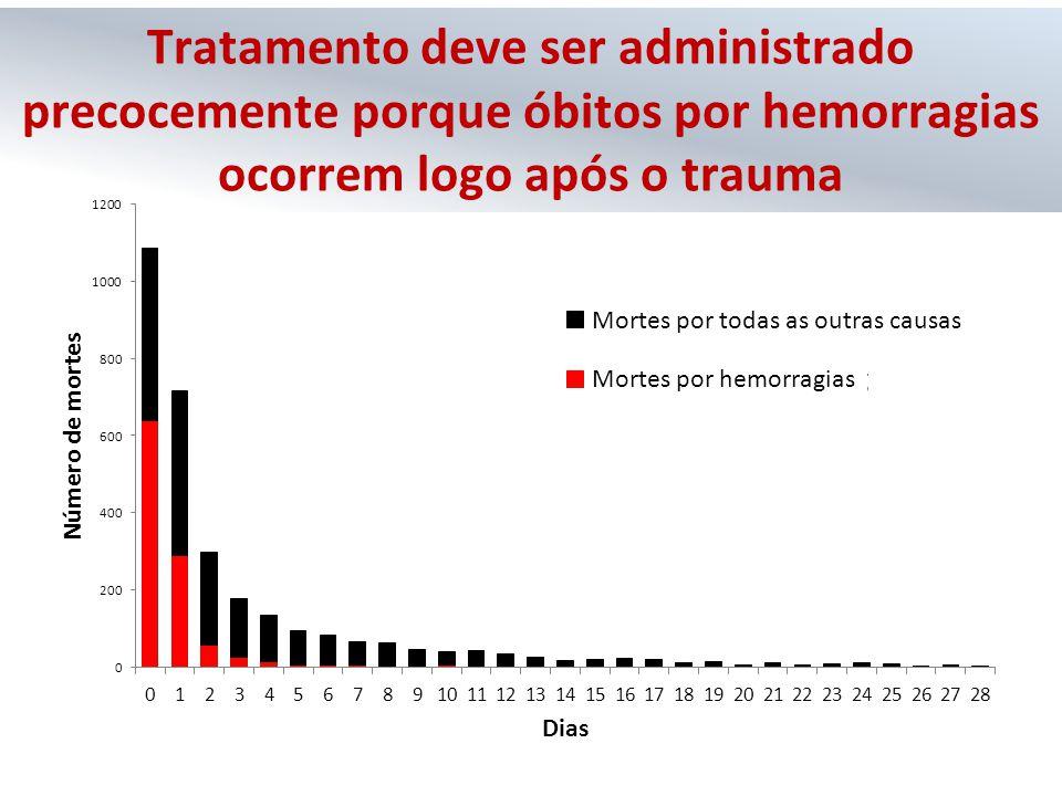 Tratamento deve ser administrado precocemente porque óbitos por hemorragias ocorrem logo após o trauma